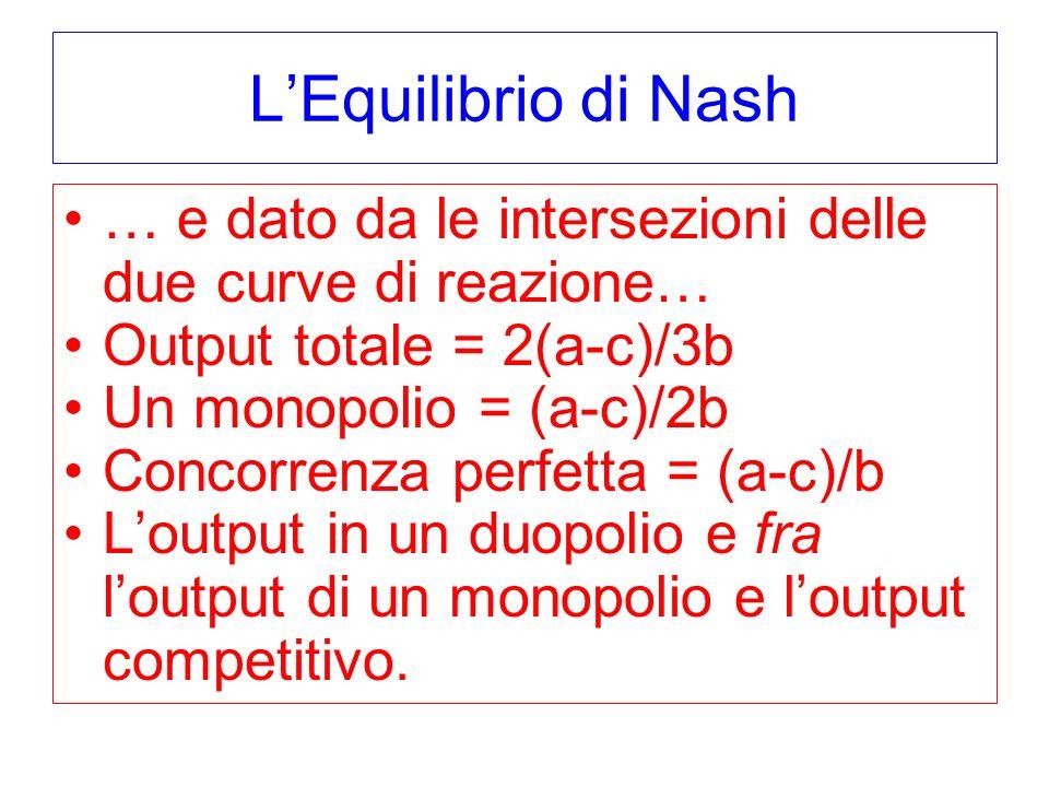LEquilibrio di Nash … e dato da le intersezioni delle due curve di reazione… Output totale = 2(a-c)/3b Un monopolio = (a-c)/2b Concorrenza perfetta = (a-c)/b Loutput in un duopolio e fra loutput di un monopolio e loutput competitivo.