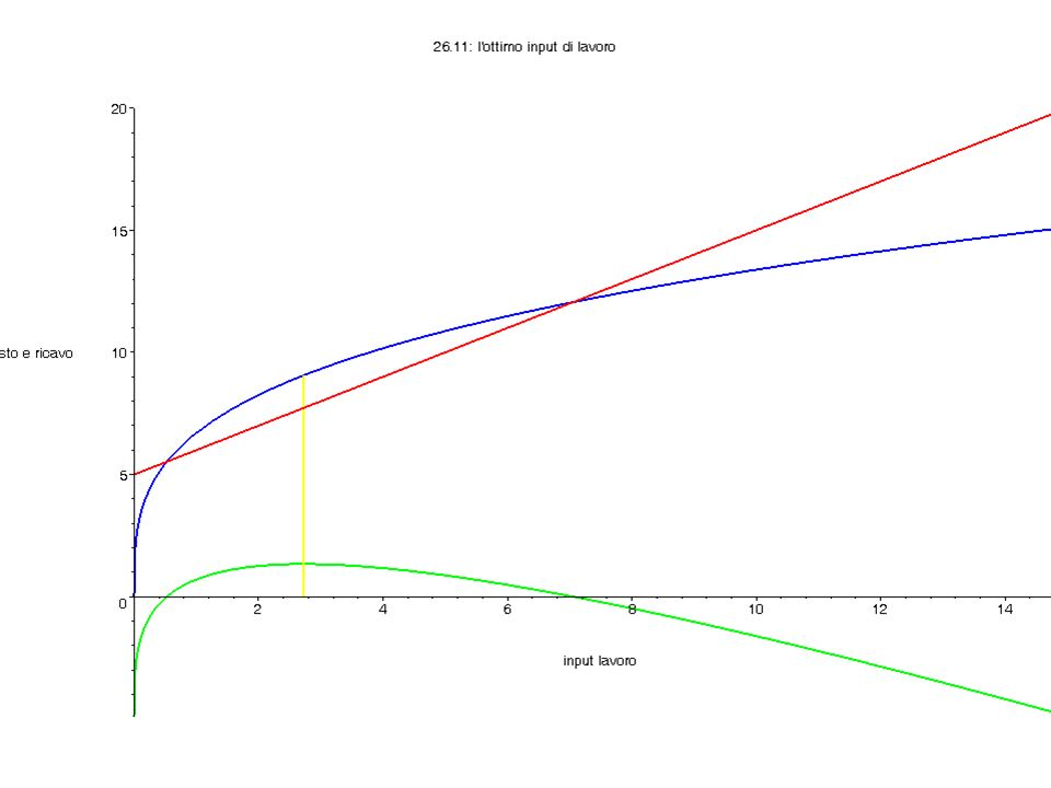 La condizione per la domanda (di lavoro) ottima Linclinazione della curva di costo totale deve essere pari allinclinazione della curva di ricavo totale.