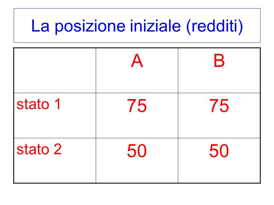 La posizione iniziale (redditi) AB stato 1 75 stato 2 50