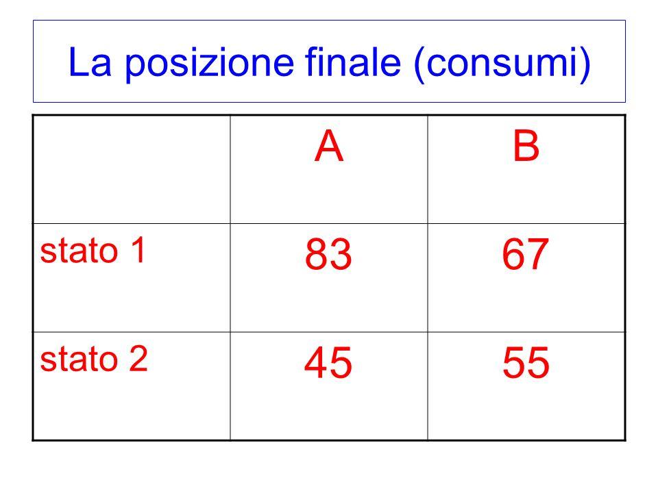 La posizione finale (consumi) AB stato 1 8367 stato 2 4555