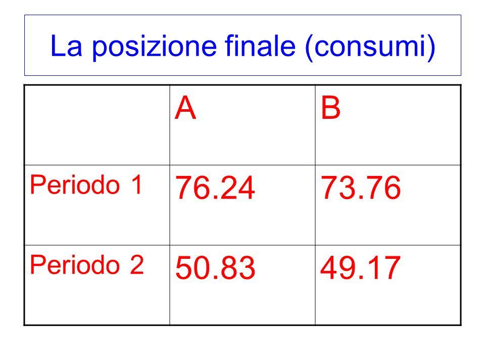 La posizione finale (consumi) AB Periodo 1 76.2473.76 Periodo 2 50.8349.17