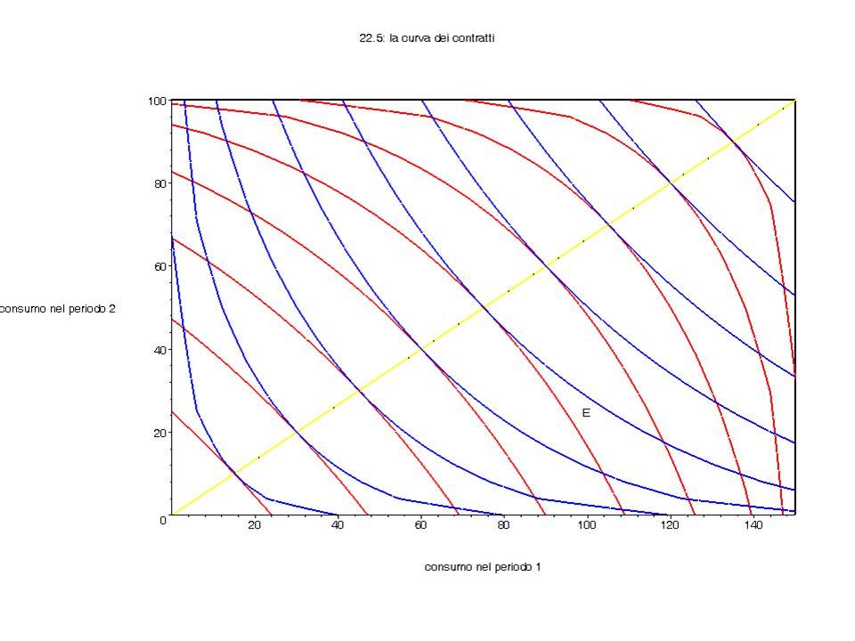 Capitolo 22 La curva dei contratti è......il luogo dei punti efficienti nel senso di Pareto.