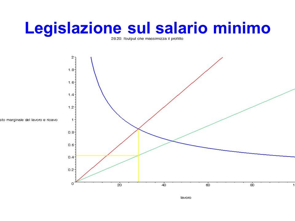 Legislazione sul salario minimo