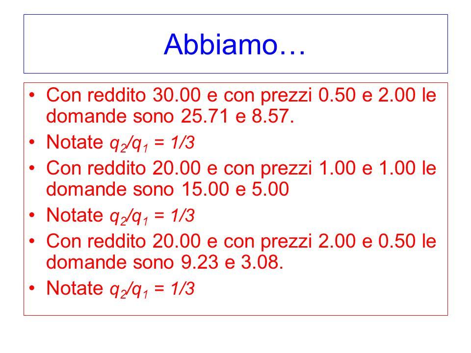 Abbiamo… Con reddito 30.00 e con prezzi 0.50 e 2.00 le domande sono 25.71 e 8.57. Notate q 2 /q 1 = 1/3 Con reddito 20.00 e con prezzi 1.00 e 1.00 le