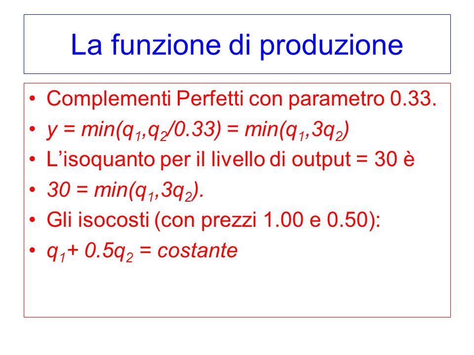 La funzione di produzione Complementi Perfetti con parametro 0.33. y = min(q 1,q 2 /0.33) = min(q 1,3q 2 ) Lisoquanto per il livello di output = 30 è