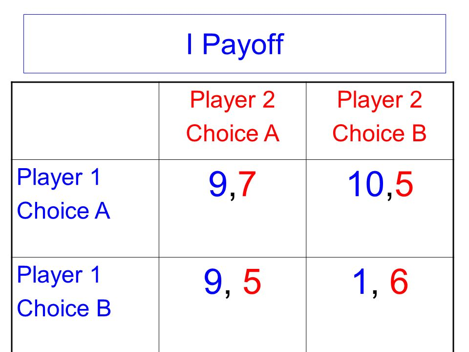 I Payoff Player 2 Choice A Player 2 Choice B Player 1 Choice A 9,79,710,5 Player 1 Choice B 9, 51, 6