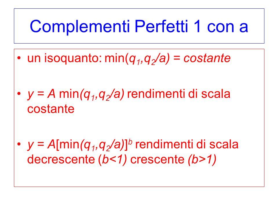 Complementi Perfetti 1 con a un isoquanto: min(q 1,q 2 /a) = costante y = A min(q 1,q 2 /a) rendimenti di scala costante y = A[min(q 1,q 2 /a)] b rendimenti di scala decrescente (b 1)