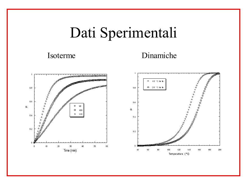 Dati Sperimentali IsotermeDinamiche