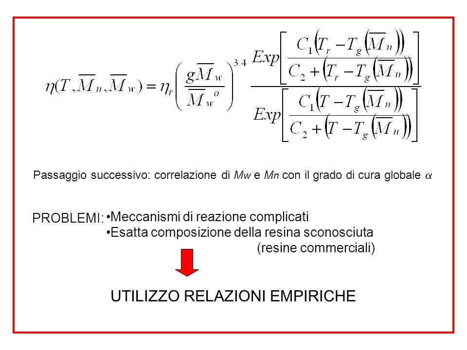 Passaggio successivo: correlazione di M w e M n con il grado di cura globale PROBLEMI: Meccanismi di reazione complicati Esatta composizione della res