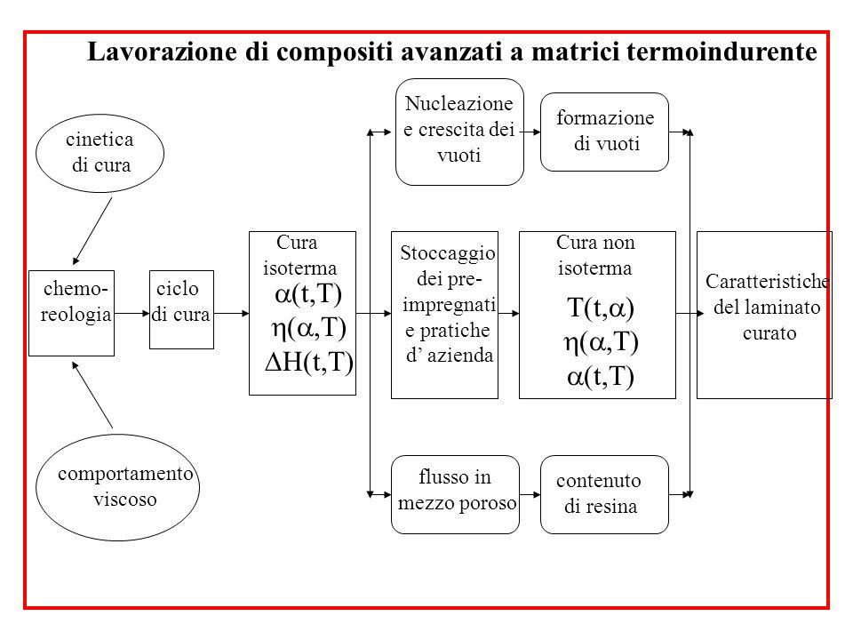 Lavorazione di compositi avanzati a matrici termoindurente cinetica di cura chemo- reologia comportamento viscoso ciclo di cura Cura isoterma Nucleazi