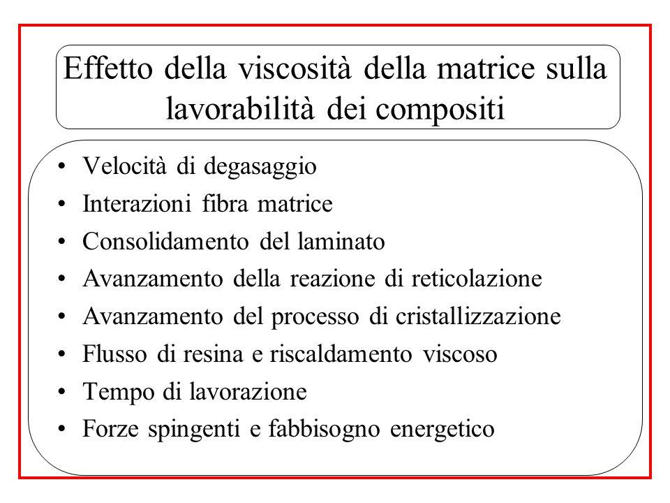 Passaggio successivo: correlazione di M w e M n con il grado di cura globale PROBLEMI: Meccanismi di reazione complicati Esatta composizione della resina sconosciuta (resine commerciali) UTILIZZO RELAZIONI EMPIRICHE