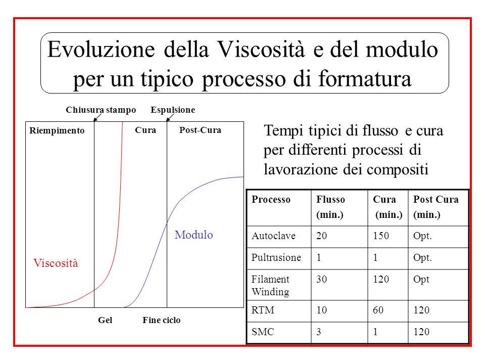 Viscosità Modulo Riempimento CuraPost-Cura ProcessoFlusso (min.) Cura (min.) Post Cura (min.) Autoclave20150Opt. Pultrusione11Opt. Filament Winding 30