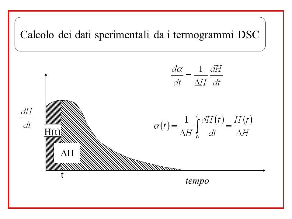 H(t) tempo Calcolo dei dati sperimentali da i termogrammi DSC t