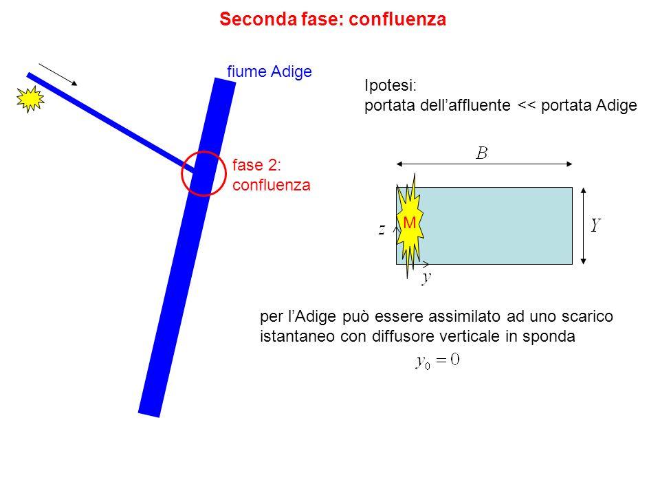 Seconda fase: confluenza fase 2: confluenza fiume Adige Ipotesi: portata dellaffluente << portata Adige per lAdige può essere assimilato ad uno scaric