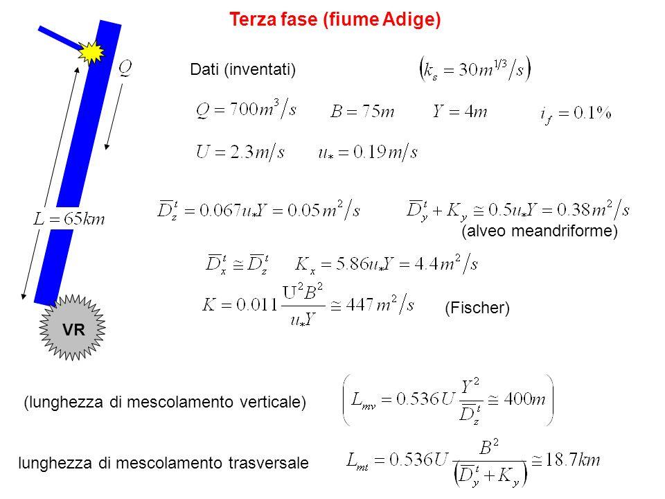 Terza fase (fiume Adige) Dati (inventati) (Fischer) (alveo meandriforme) (lunghezza di mescolamento verticale) lunghezza di mescolamento trasversale V