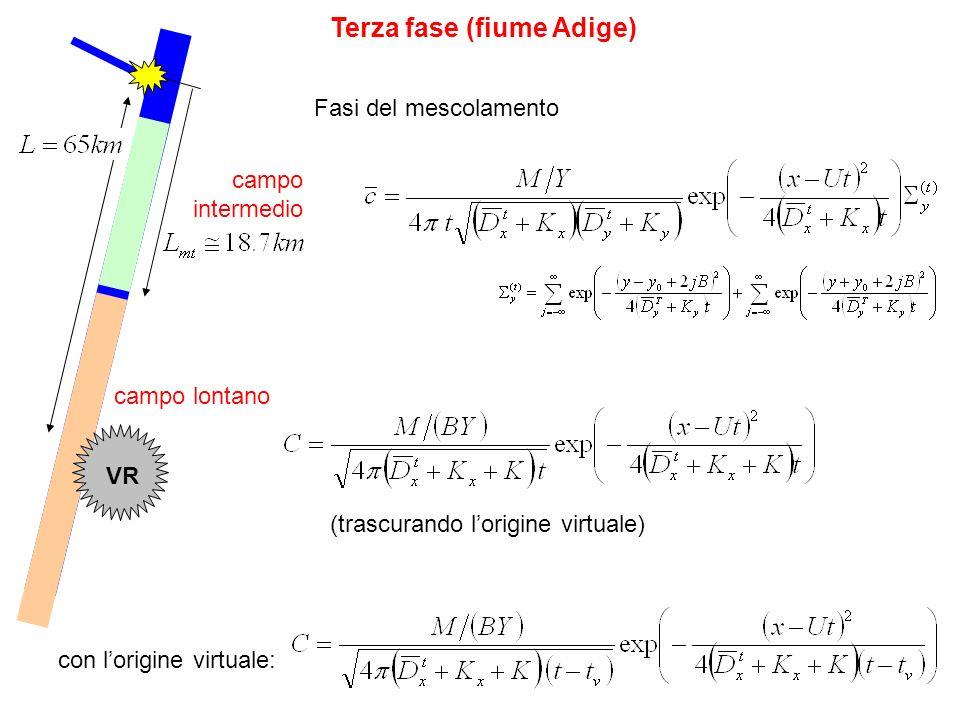 Terza fase (fiume Adige) campo intermedio VR Fasi del mescolamento campo lontano (trascurando lorigine virtuale) con lorigine virtuale: