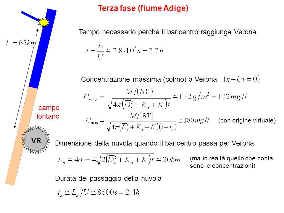 Terza fase (fiume Adige) VR campo lontano Tempo necessario perché il baricentro raggiunga Verona Concentrazione massima (colmo) a Verona Dimensione de