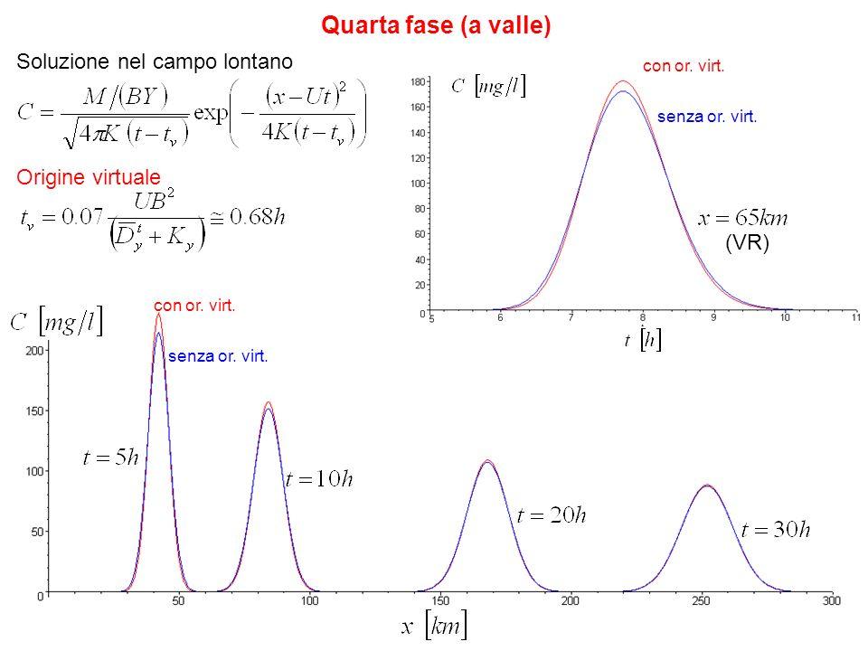 Quarta fase (a valle) Soluzione nel campo lontano Origine virtuale con or. virt. senza or. virt. con or. virt. senza or. virt. (VR)
