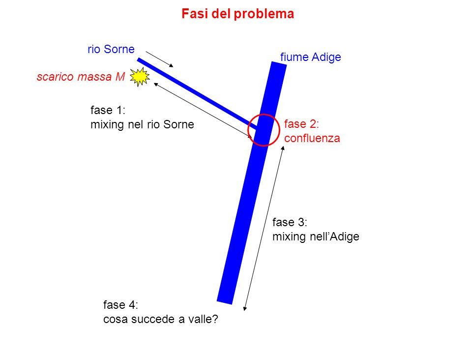 Prima fase (rio Sorne) rio Sorne Dati (inventati) scarico superficiale in sponda: (alveo sostanzialmente rettilineo)