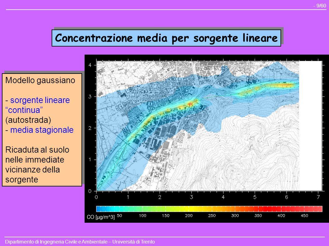Dipartimento di Ingegneria Civile e Ambientale – Università di Trento - 9/60 Concentrazione media per sorgente lineare Modello gaussiano - sorgente li