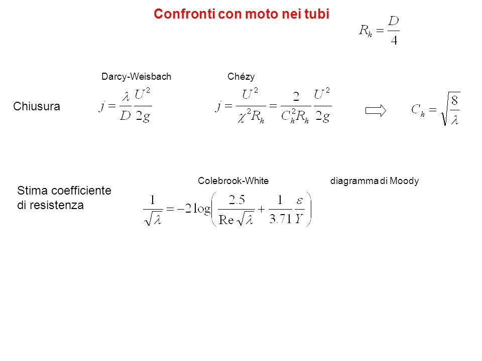 Darcy-Weisbach Confronti con moto nei tubi Chézy Colebrook-White Chiusura Stima coefficiente di resistenza diagramma di Moody