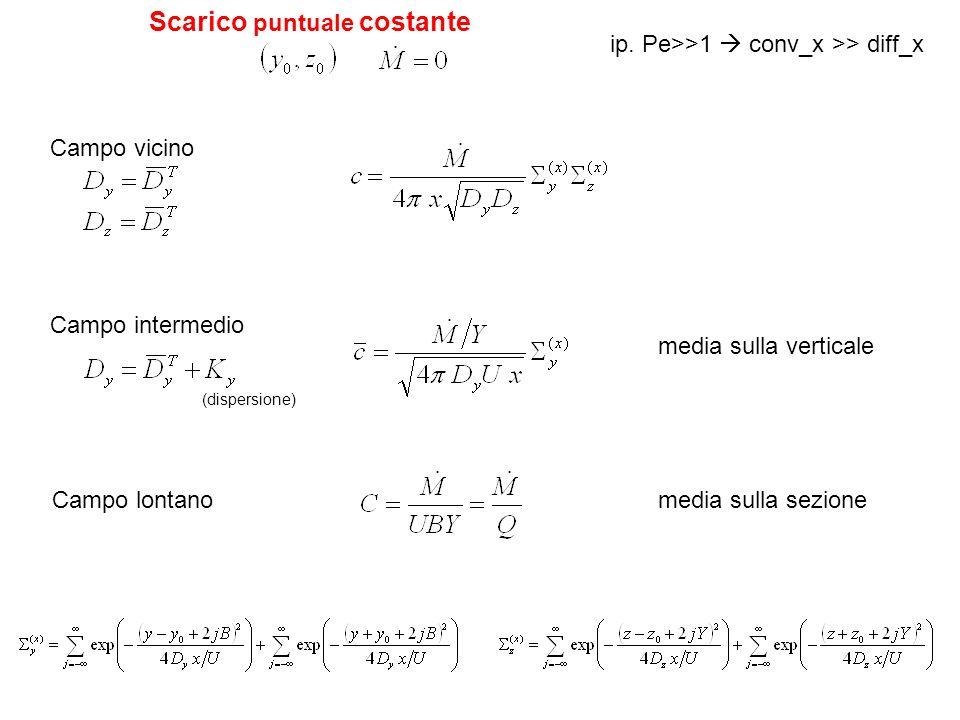 Scarico puntuale costante Campo vicino Campo intermedio Campo lontano ip. Pe>>1 conv_x >> diff_x (dispersione) media sulla verticale media sulla sezio