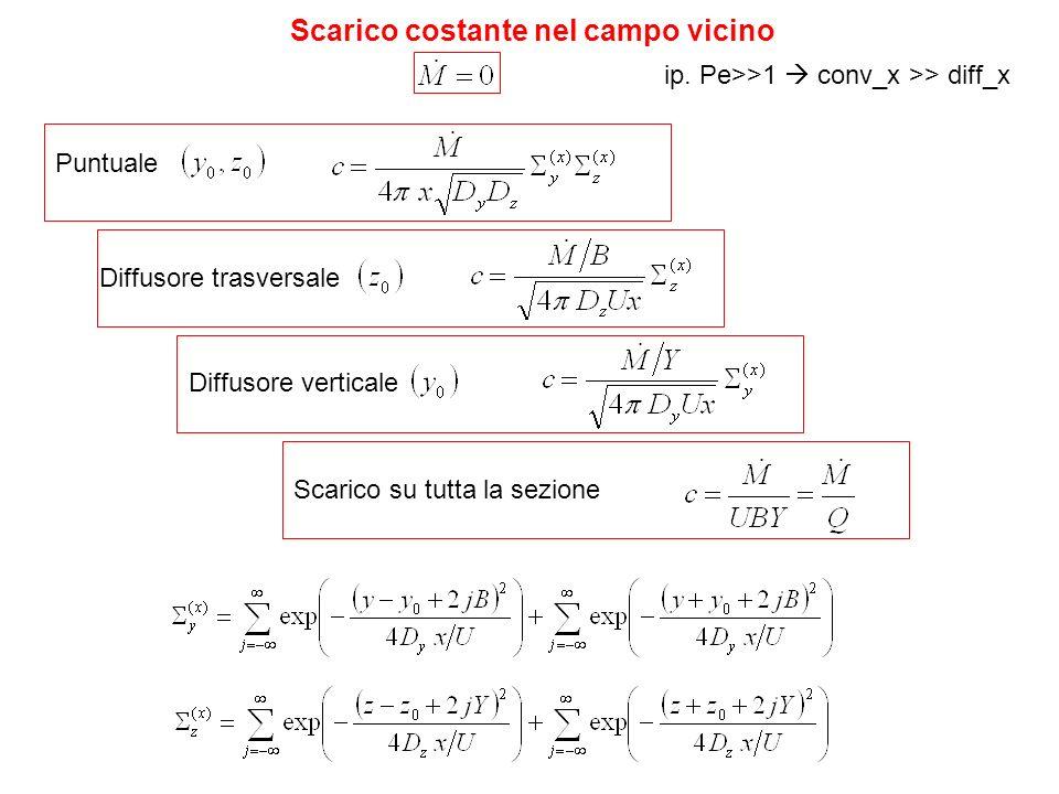 Scarico costante nel campo vicino Puntuale Diffusore trasversale Diffusore verticale ip. Pe>>1 conv_x >> diff_x Scarico su tutta la sezione