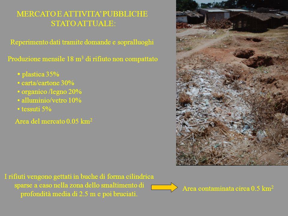 MERCATO E ATTIVITA PUBBLICHE STATO ATTUALE: plastica 35% carta/cartone 30% organico /legno 20% alluminio/vetro 10% tessuti 5% Reperimento dati tramite