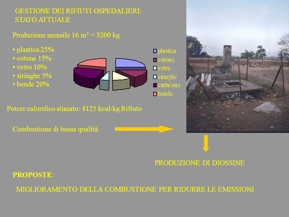 GESTIONE DEI RIFIUTI OSPEDALIERI: STATO ATTUALE plastica 25% cotone 15% vetro 10% siringhe 5% bende 20% Produzione mensile 16 m 3 = 3200 kg Potere cal