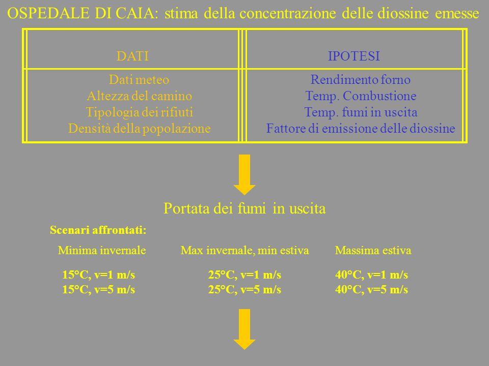 OSPEDALE DI CAIA: stima della concentrazione delle diossine emesse Scenari affrontati: Minima invernale 15°C, v=1 m/s 15°C, v=5 m/s Max invernale, min