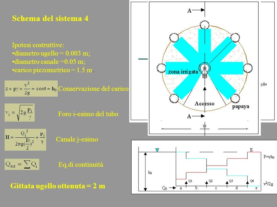 Conservazione del carico Foro i-esimo del tubo Canale j-esimo Eq.di continuità Schema del sistema 4 Ipotesi costruttive: diametro ugello = 0.003 m; di