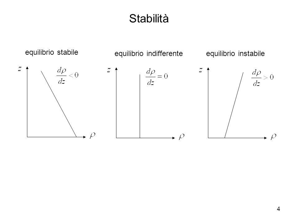 5 Stabilità frequenza di galleggiamento N [s -1 ] (interpretazione fisica: molla) periodo di oscillazione risultato: moto oscillante attorno alla posizione di equilibrio equilibrio stabile (frequenza di Brunt-Väisälä)