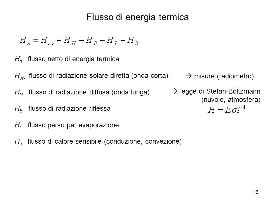 15 H n flusso netto di energia termica H sw flusso di radiazione solare diretta (onda corta) H H flusso di radiazione diffusa (onda lunga) H B flusso