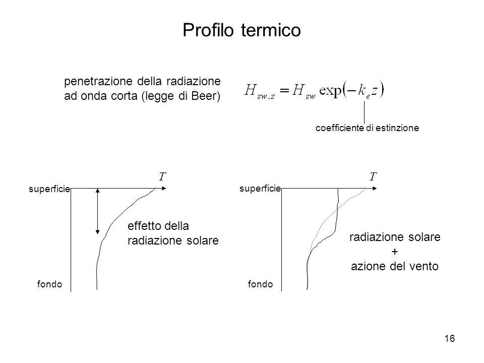 16 penetrazione della radiazione ad onda corta (legge di Beer) Profilo termico T superficie fondo effetto della radiazione solare T superficie fondo r