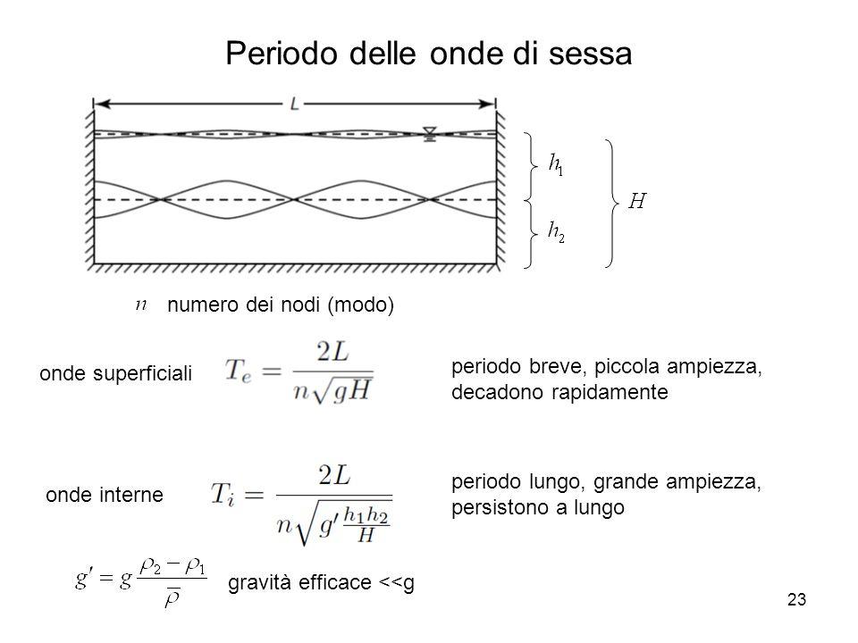23 Periodo delle onde di sessa gravità efficace <<g onde superficiali onde interne periodo breve, piccola ampiezza, decadono rapidamente numero dei no