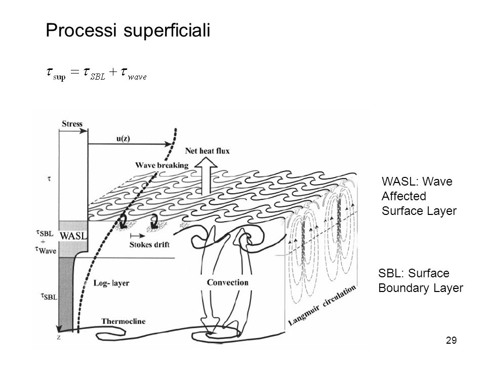 29 Processi superficiali SBL: Surface Boundary Layer WASL: Wave Affected Surface Layer