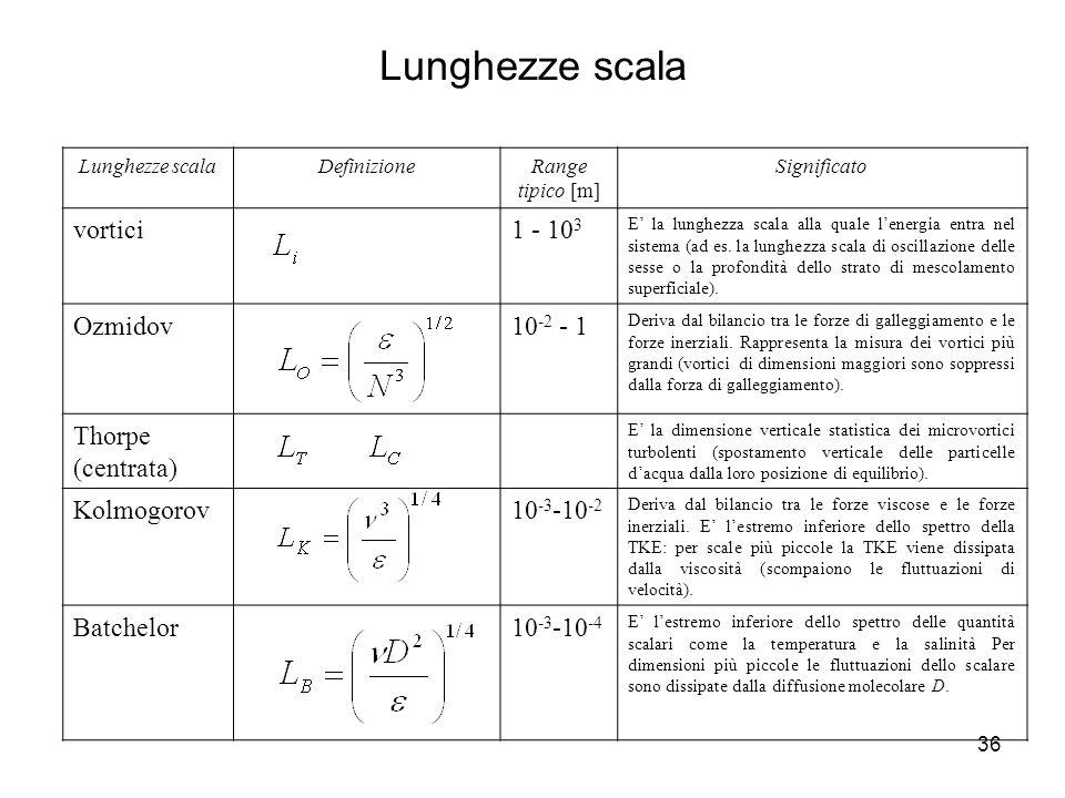 36 Lunghezze scalaDefinizioneRange tipico [m] Significato vortici1 - 10 3 E la lunghezza scala alla quale lenergia entra nel sistema (ad es. la lunghe