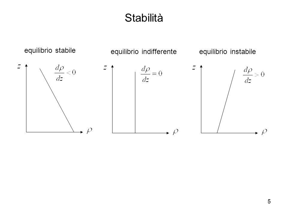6 Stabilità frequenza di galleggiamento N [s -1 ] (interpretazione fisica: molla) periodo di oscillazione risultato: moto oscillante attorno alla posizione di equilibrio equilibrio stabile (frequenza di Brunt-Väisälä)