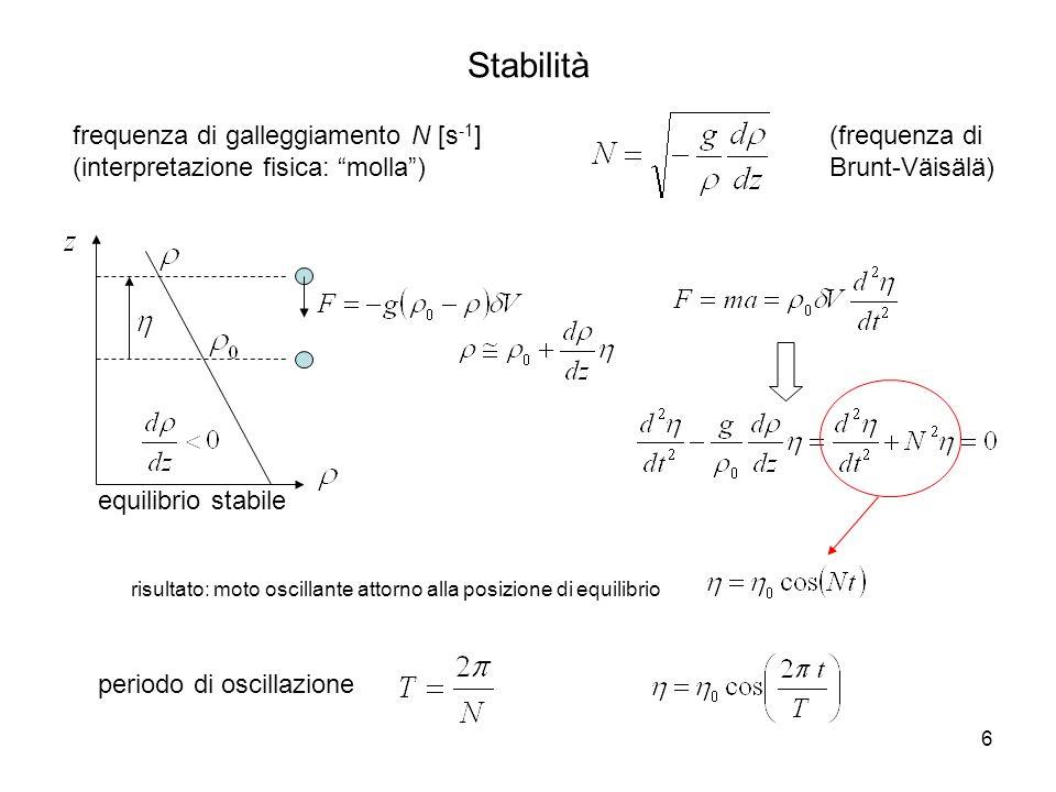 6 Stabilità frequenza di galleggiamento N [s -1 ] (interpretazione fisica: molla) periodo di oscillazione risultato: moto oscillante attorno alla posi