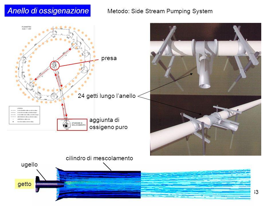 63 ugello Anello di ossigenazione cilindro di mescolamento 24 getti lungo lanello getto presa aggiunta di ossigeno puro Metodo: Side Stream Pumping Sy