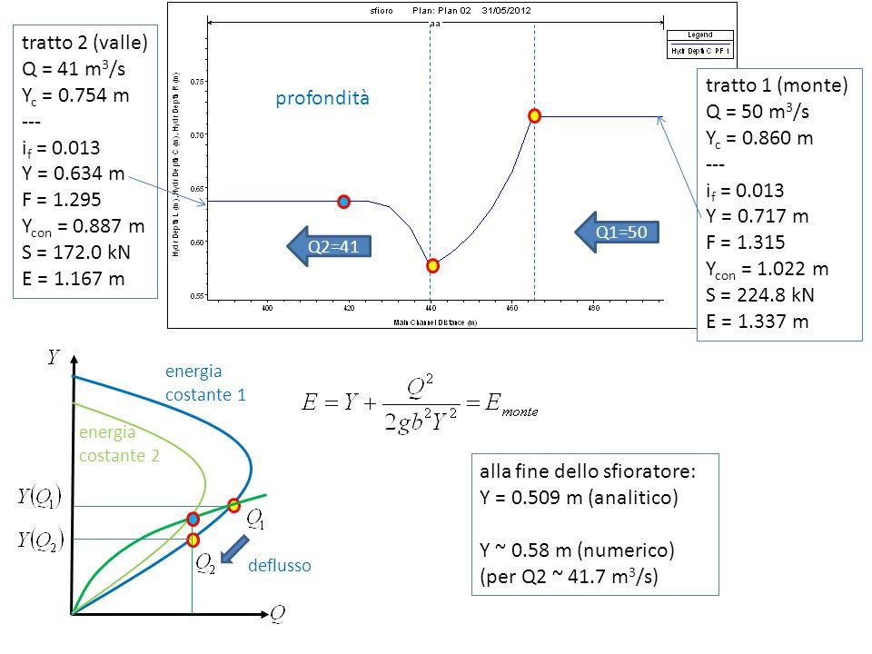 profondità Q1=50 energia costante 1 deflusso Q2=41 tratto 1 (monte) Q = 50 m 3 /s Y c = 0.860 m --- i f = 0.013 Y = 0.717 m F = 1.315 Y con = 1.022 m