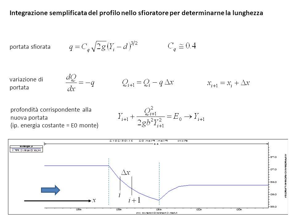 Integrazione semplificata del profilo nello sfioratore per determinarne la lunghezza portata sfiorata variazione di portata profondità corrispondente