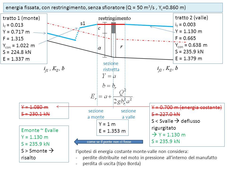sezione ristretta Y = 1 m E = 1.353 m sezione a monte come se il ponte non ci fosse s1 tratto 1 (monte) i f = 0.013 Y = 0.717 m F = 1.315 Y con = 1.02