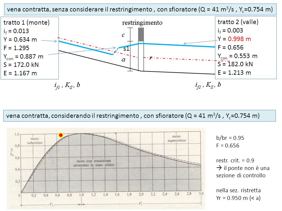 s1 tratto 1 (monte) i f = 0.013 Y = 0.634 m F = 1.295 Y con = 0.887 m S = 172.0 kN E = 1.167 m tratto 2 (valle) i f = 0.003 Y = 0.998 m F = 0.656 Y co