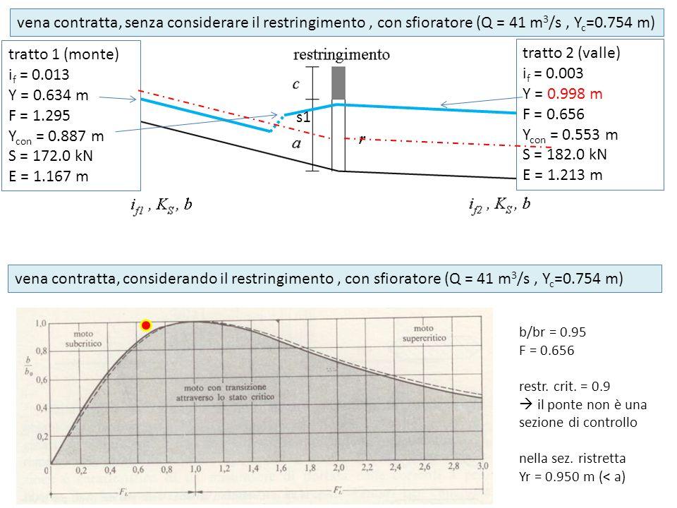 s1 tratto 1 (monte) i f = 0.013 Y = 0.634 m F = 1.295 Y con = 0.887 m S = 172.0 kN E = 1.167 m tratto 2 (valle) i f = 0.003 Y = 0.998 m F = 0.656 Y con = 0.553 m S = 182.0 kN E = 1.213 m vena contratta, senza considerare il restringimento, con sfioratore (Q = 41 m 3 /s, Y c =0.754 m) vena contratta, considerando il restringimento, con sfioratore (Q = 41 m 3 /s, Y c =0.754 m) b/br = 0.95 F = 0.656 restr.