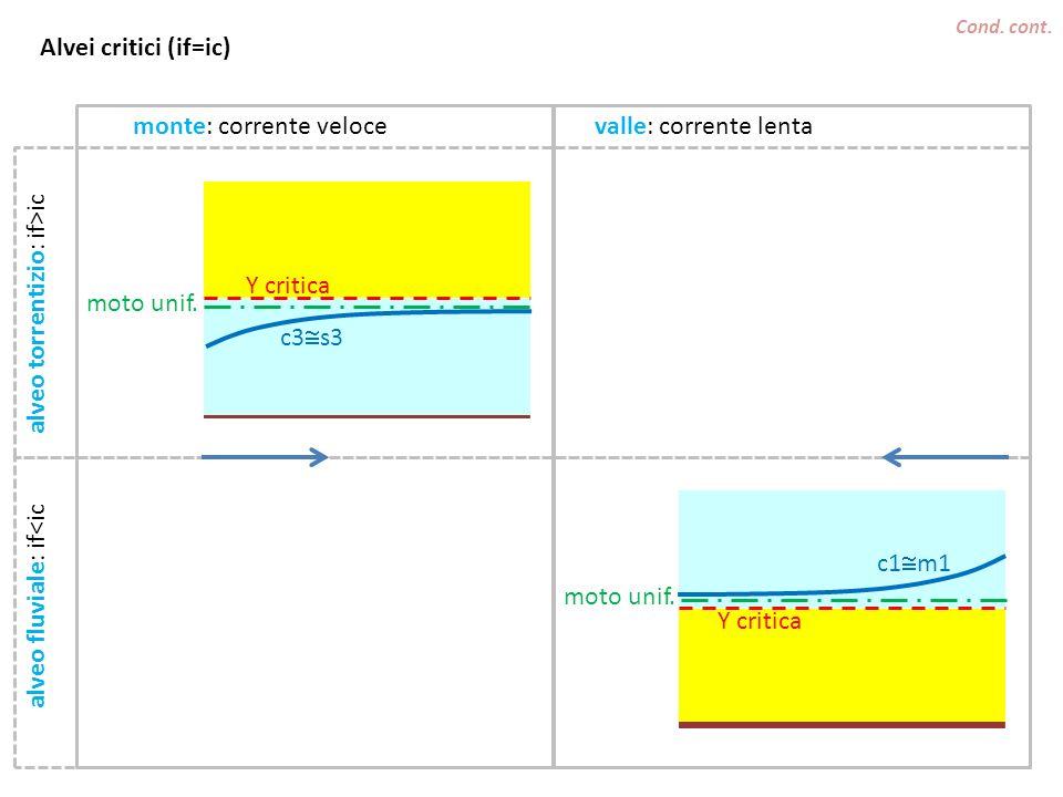 Cond.cont. monte: corrente velocevalle: corrente lenta Y critica moto unif.