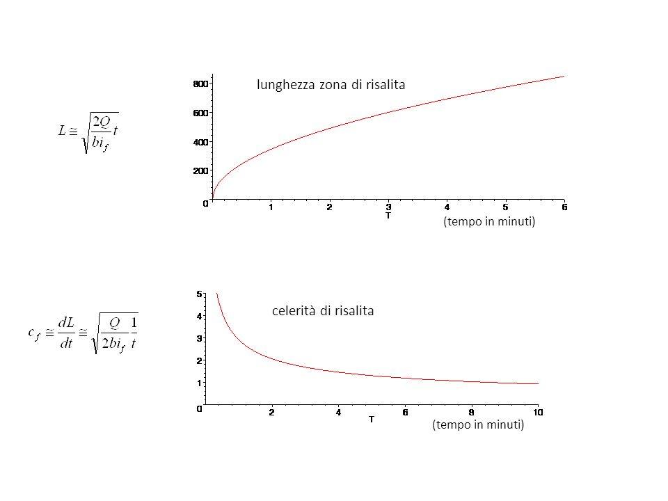 lunghezza zona di risalita celerità di risalita (tempo in minuti)