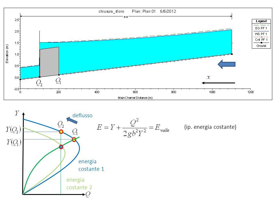 energia costante 1 deflusso energia costante 2 (ip. energia costante)