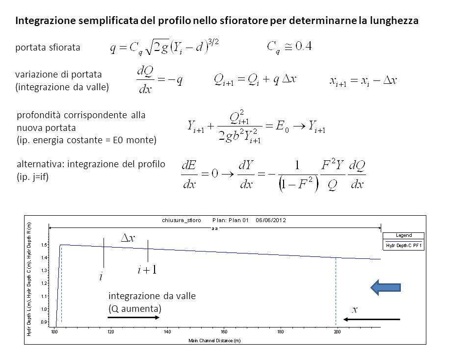 Integrazione semplificata del profilo nello sfioratore per determinarne la lunghezza portata sfiorata variazione di portata (integrazione da valle) pr