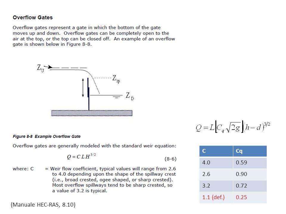 CCq 4.00.59 2.60.90 3.20.72 1.1 (def.)0.25 (Manuale HEC-RAS, 8.10)